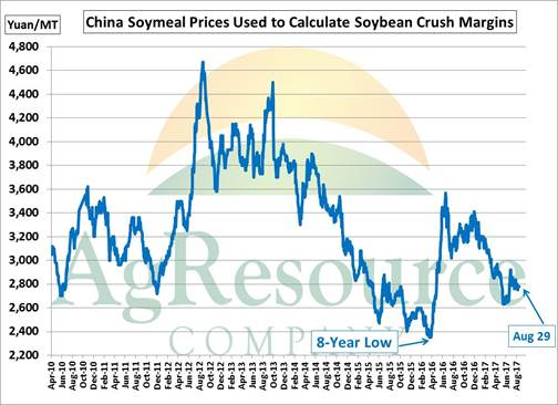 China soybeans - daily soymeal prices