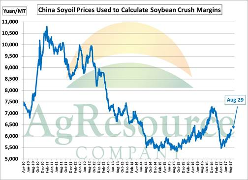 China soybeans - daily soyoil prices