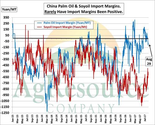 China soybeans - daily vegoil import margins