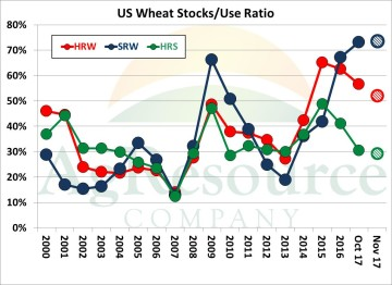 wheat nov wasde 1