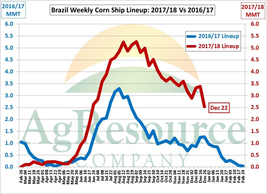 Brazil Corn Export Ship Lineup II