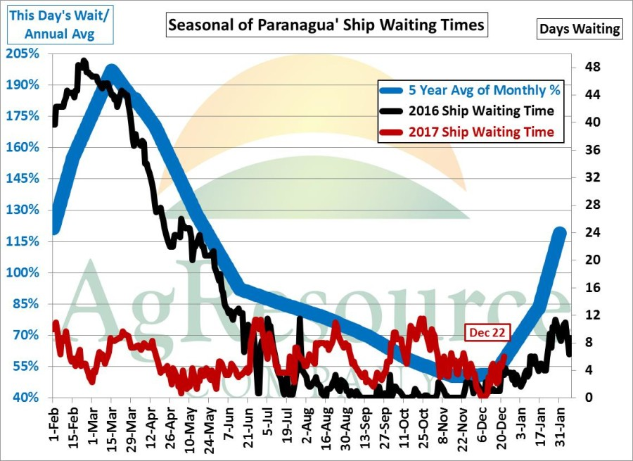 Brazil Port Waiting Time Daily Seasonal