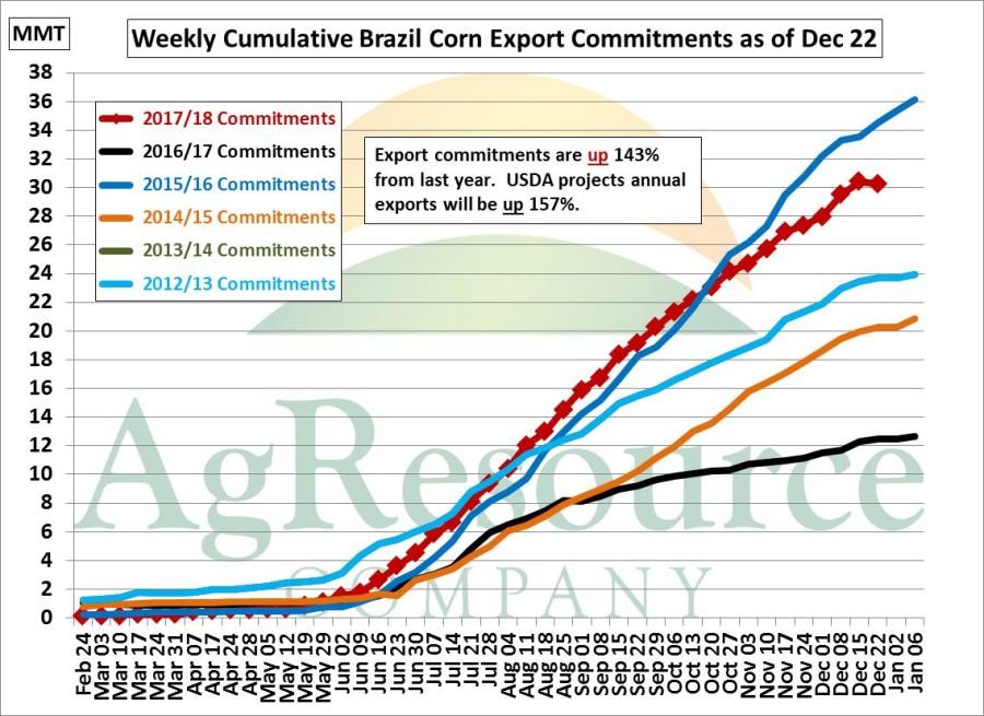 Brazil Weekly Cumulative Corn Commitments II