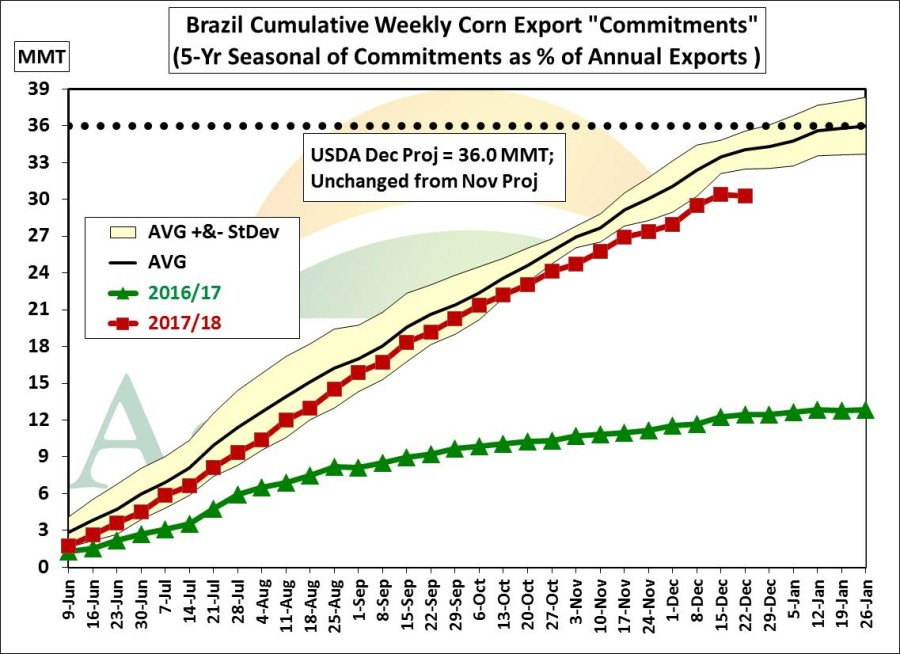 Brazil Weekly Cumulative Corn Export Seasonal II