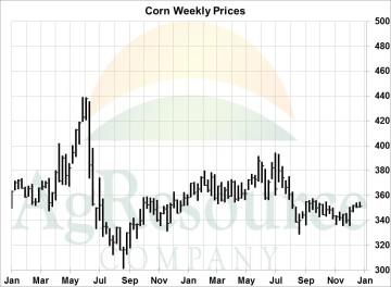 wknd corn 1-5