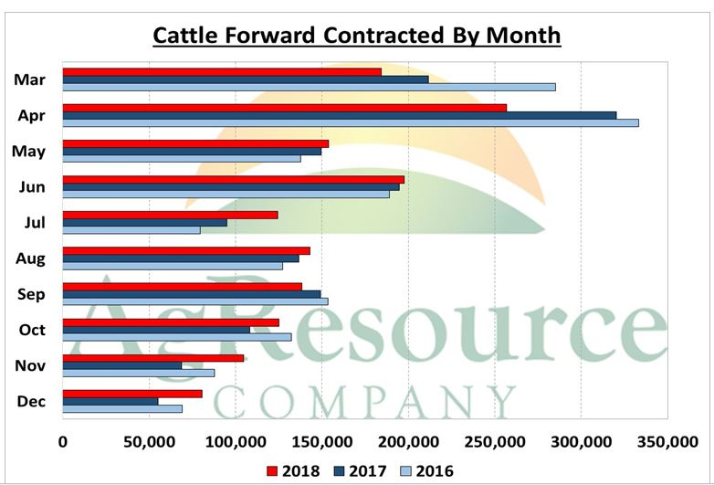 contract cattle