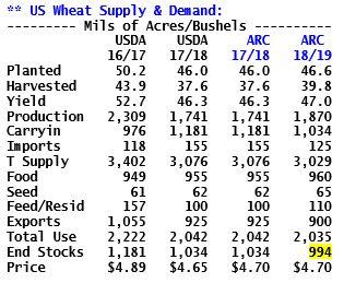 wheat bs 3-8